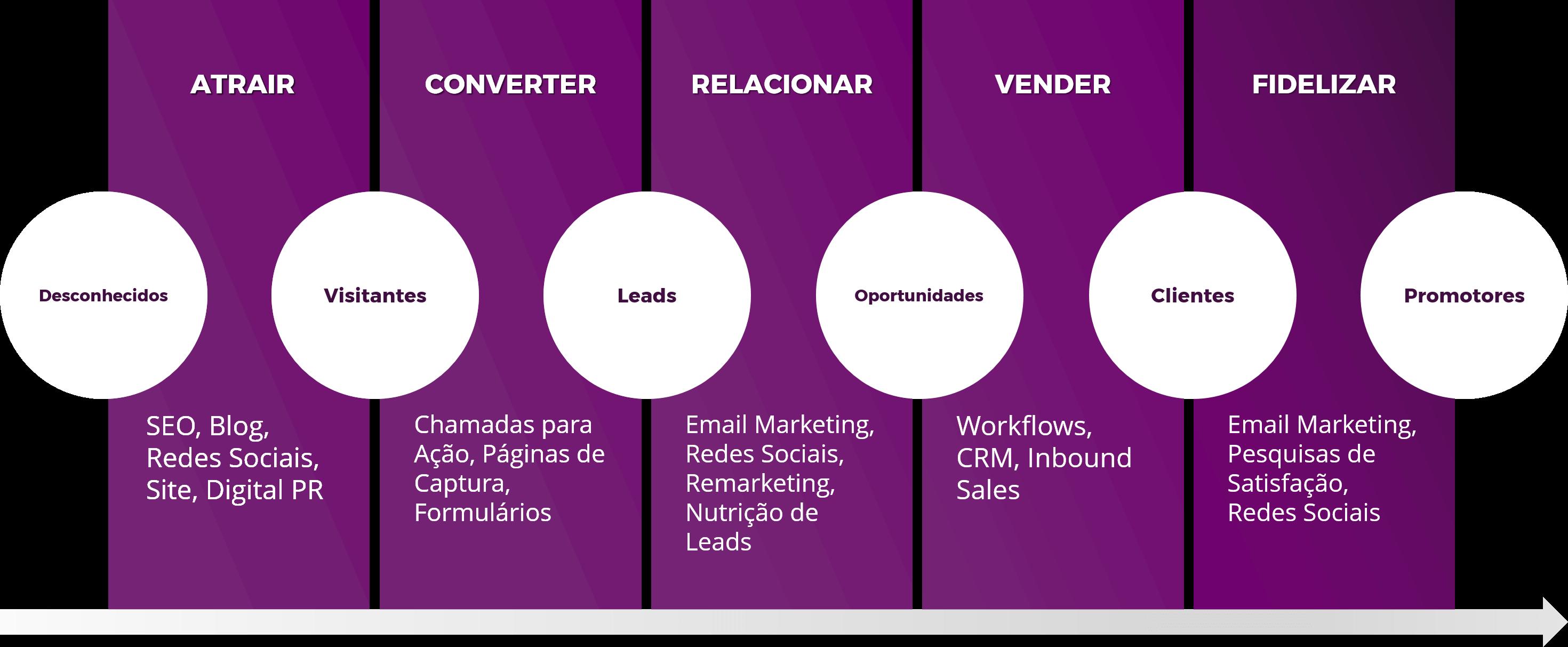 Agência de Inbound Marketing - Bravery Digital Marketing